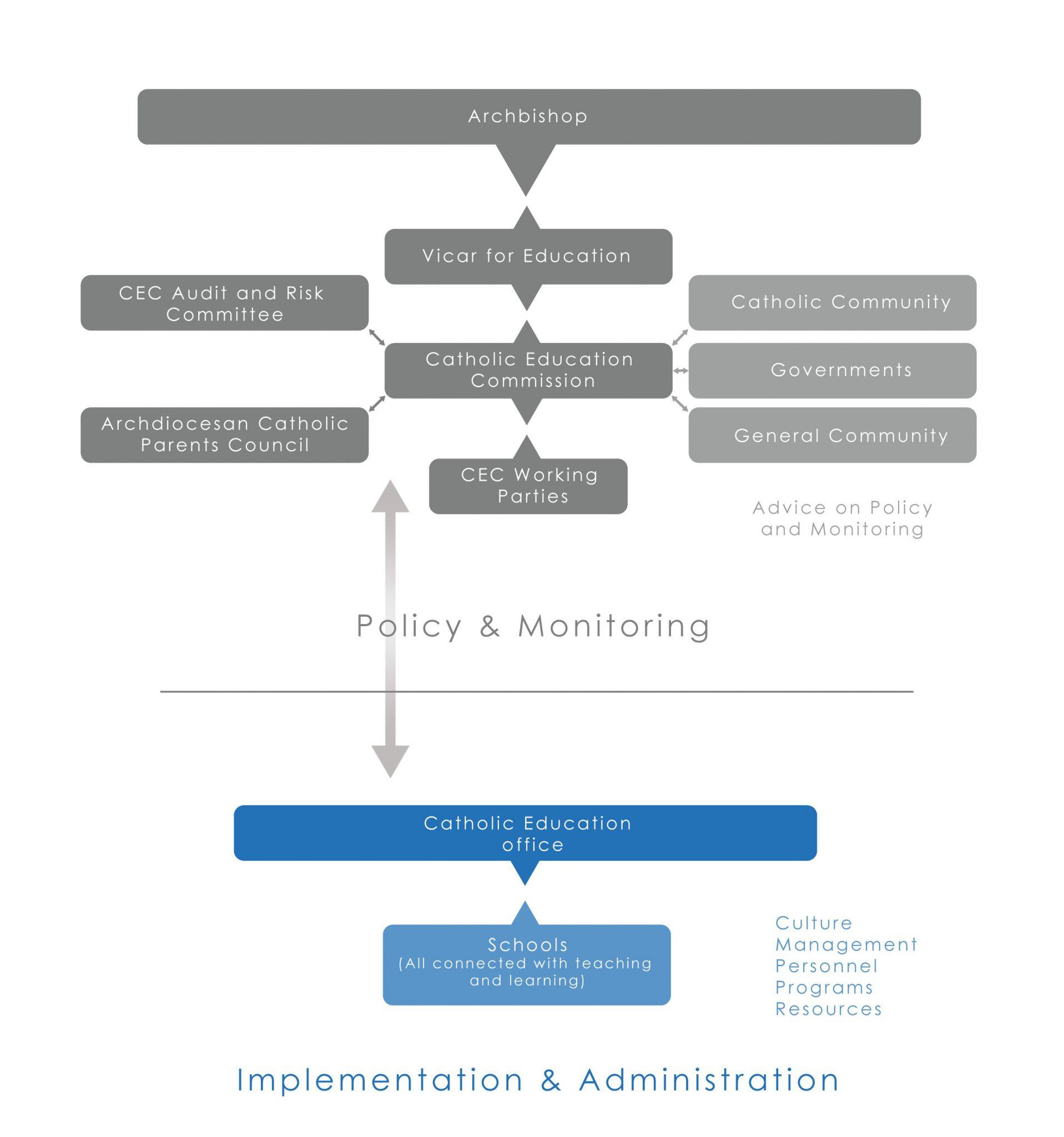 CEC Governance Chart